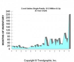 MonthsSupply.CG.1.5M&Up.5-Yr