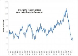 U.S. New Home Sales Chart -- Jan. 1963 to Jan. 2010