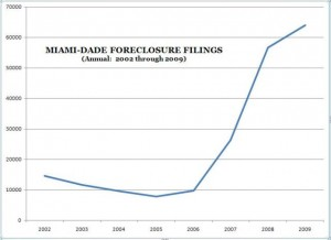 Miami Foreclosure Filings Chart -- Annual