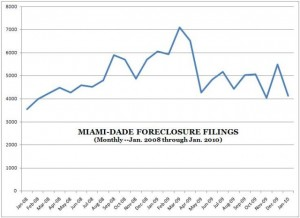 Miami Foreclosure Filings Chart -- Monthly
