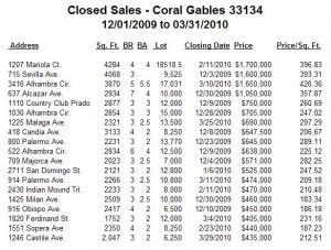 Coral Gables Real Estate -- Closed Sales -- Single-Family Homes -- Zip Code 33134 -- 1Q10