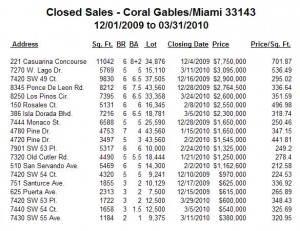 Coral Gables Real Estate -- Closed Sales -- Single-Family Homes -- Zip Code 33143 -- 1Q10