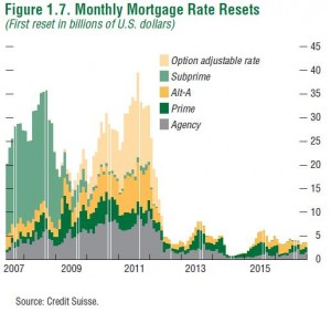 Mortgage Reset Chart -- IMF & Credit Suisse