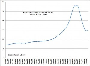Standard & Poor's Case-Shiller Home Price Index -- Miami -- Feb. 2010