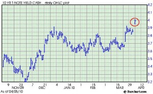Six-Month Chart (from www.barchart.com)