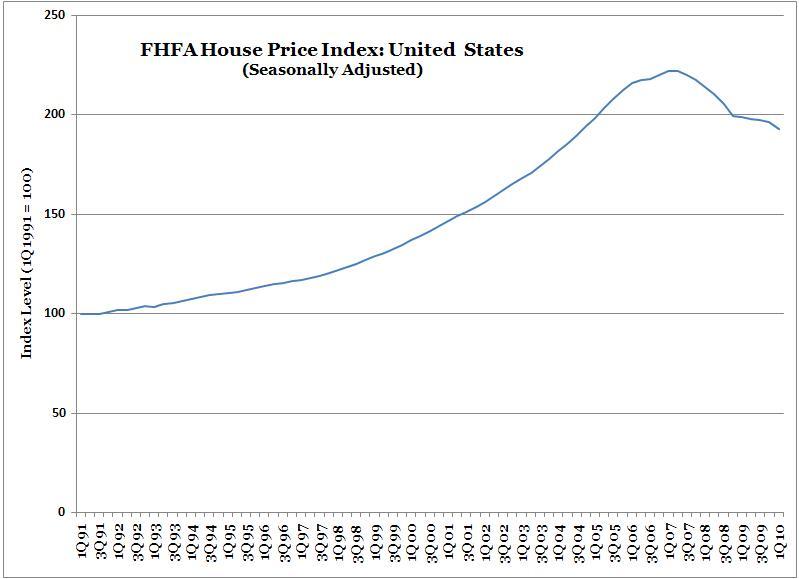Fhfa House Price Index 1q2010 Declines Re Accelerate