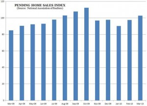 Pending Home Sales Index (NAR) -- March 2010 -- Chart, Graph
