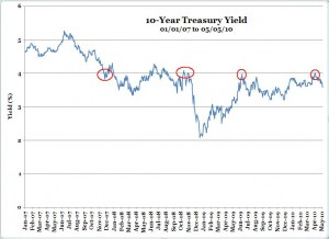 U.S. 10-Year Treasury Yield (1-1-07 to 5-5-10)