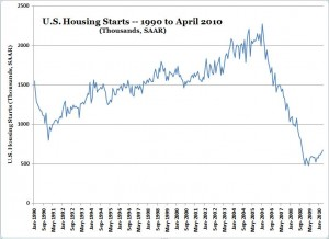 U.S. Housing Starts -- 1990 to Apr. 2010