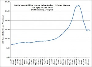 S&P Case-Shiller Home Price Index -- Miami -- Apr. 2010 (NSA)
