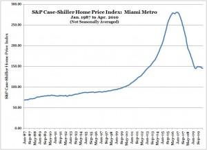 S&P Case-Shiller Home Price Index -- Miami -- Apr. 2010 (NSA)