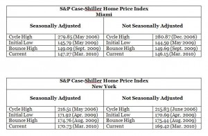 S&P Case-Shiller Home Price Index -- Real Estate Cycle Highs & Lows -- Miami and New York
