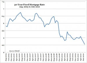 Mortgage Rates -- 30-Year Fixed -- Aug. 2005 to July 2010