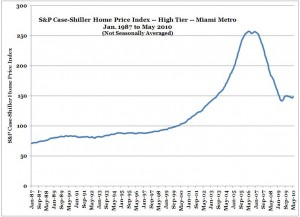 S&P Case-Shiller Home Price Index -- Miami -- High Tier -- May 2010