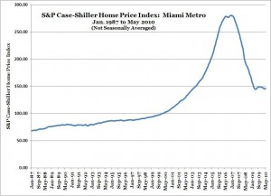 S&P Case-Shiller Home Price Index -- Miami -- May 2010 (NSA)