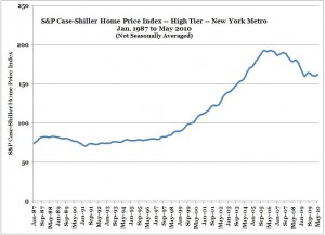 S&P Case-Shiller Home Price Index -- New York -- High Tier -- May 2010