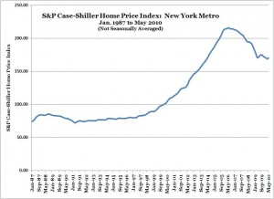 S&P Case-Shiller Home Price Index -- New York -- May 2010 (NSA)