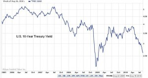 U.S. 10-Year Treasury Yield (Aug. 2005 to Aug. 2010)