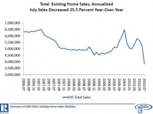 U.S. Existing Home Sales -- July 2006 to July 2010