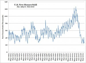 U.S. New Home Sales -- Jan. 1963 to July 2010