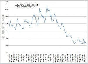 U.S. New Home Sales -- Jan. 2000 to July 2010