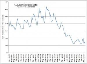 U.S. New Home Sales -- Jan. 2000 to July 2010