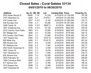 Coral Gables Real Estate -- Closed Sales -- Single-Family Homes -- Zip Code 33134 -- 2Q10