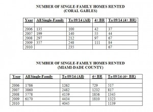 Rentals Closed -- Single-Family Homes -- Miami and Coral Gables