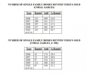 Rentals Versus Sales Closed -- Single-Family Homes -- Coral Gables