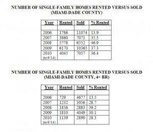Rentals Versus Sales Closed -- Single-Family Homes -- Miami