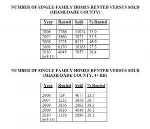 Rentals Versus Sales Closed -- Single-Family Homes -- Miami