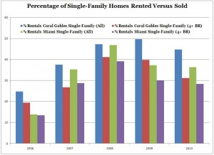 Rented Versus Sold Single-Family Homes Coral Gables and Miami