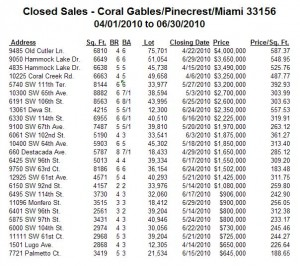 Coral Gables Real Estate -- Closed Sales -- Single-Family Homes -- Zip Code 33156 -- 2Q10