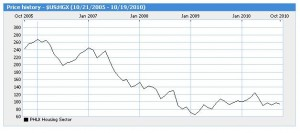 HGX Homebuilder Stocks Index -- Chart -- Oct. 2005 to Oct. 2010