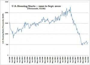 Housing Starts -- Chart -- Jan. 1990 to Sept. 2010