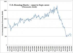 Housing Starts -- Chart -- Jan. 1990 to Sept. 2010