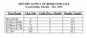 Months' Supply of Homes for Sale -- Coral Gables -- Oct. 2010