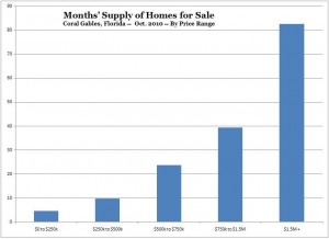 Months Supply of Homes for Sale -- Coral Gables -- Oct. 2010