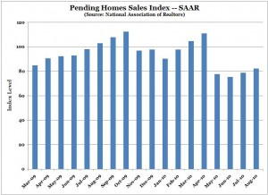 Pending Home Sales Index (NAR) -- August 2010 -- Chart, Graph