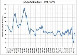 U.S. Inflation -- CPI (YoY) -- Chart