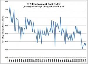Wages and Salaries Inflation -- Annualized -- BLS ECI