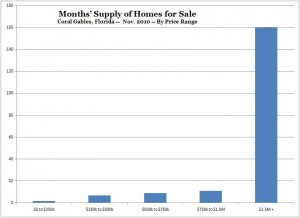 Months Supply of Homes for Sale -- Coral Gables Real Estate -- Nov. 2010 (Chart)
