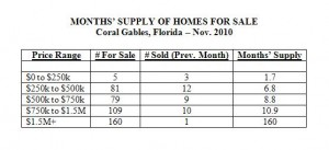 Months Supply of Homes for Sale -- Coral Gables Real Estate -- Nov. 2010 (Table)