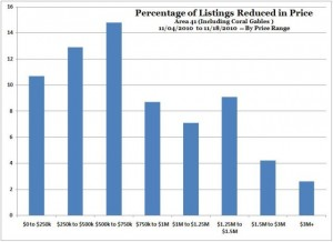 Percentage of Listings Reduced in Price -- Area 41 (Incl. Coral Gables) -- Nov. 2010