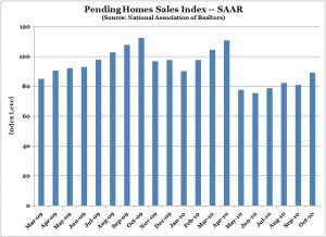 Pending Home Sales Index (NAR) -- Chart, Graph -- Nov. 2010