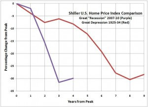 Shiller U.S. Home Price Index Comparison -- Great Depression -v- Great Recession