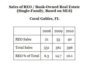REO Bank-Owned Properties -- Sales -- Coral Gables -- 2008 to 2010