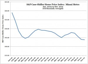 S&P Case-Shiller Home Price Index -- Miami -- Jan. 2009 to Nov. 2010 (NSA)