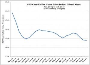 S&P Case-Shiller Home Price Index -- Miami -- Jan. 2009 to Nov. 2010 (NSA)