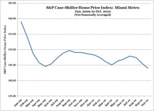 S&P Case-Shiller Home Price Index -- Miami -- Jan. 2009 to Oct. 2010 (NSA)